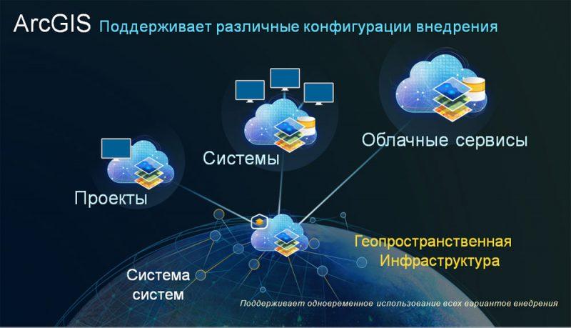 Экосистема вариантов внедрения ГИС на платформе ArcGIS