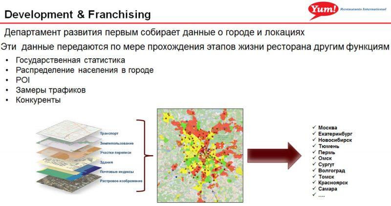 Сбор, отображение и анализ данных для создания мастер-плана развития города
